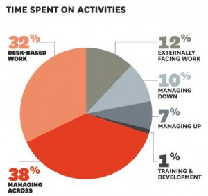 time spent on activities_knowledge workers